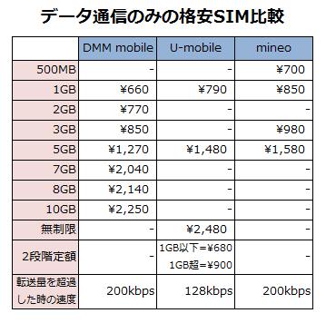 データ通信のみの格安SIM比較